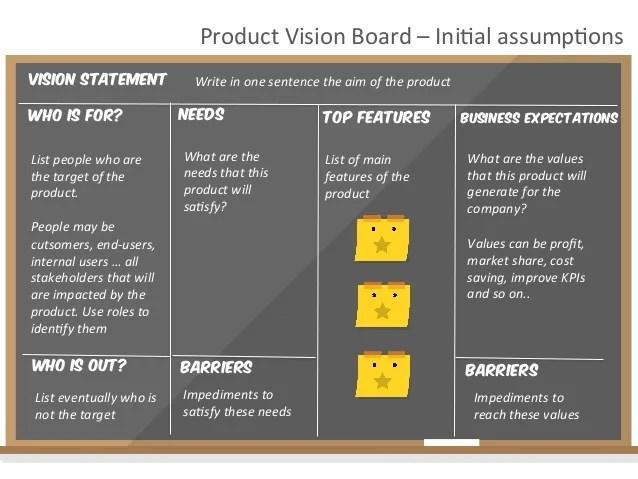 Product Canvas StepbyStep