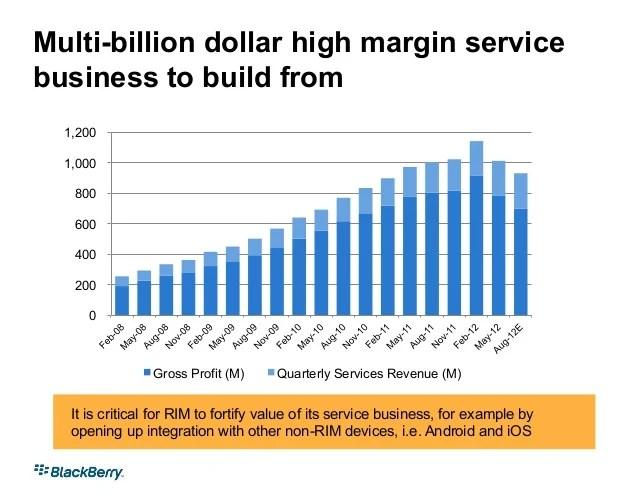 Multi-billion dollar high margin service