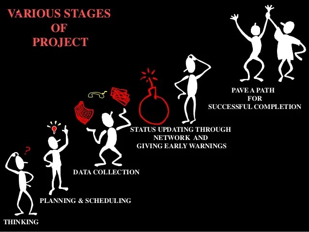 Humor 6 Phases Project