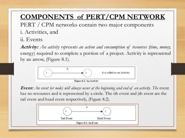 Project Management Techniques ( CPM & PERT Techniques )