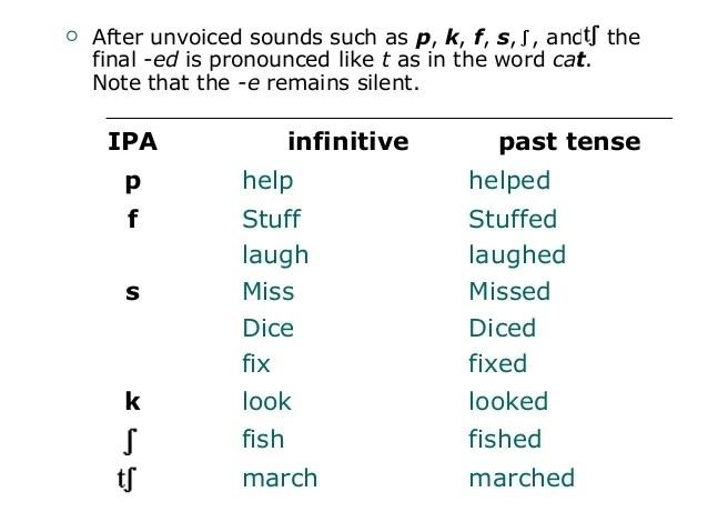 Past Tense Laugh English