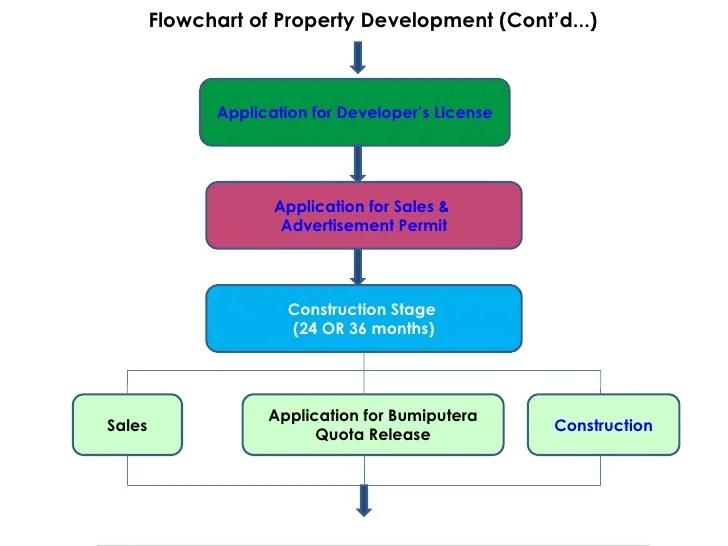 La Housing Authority
