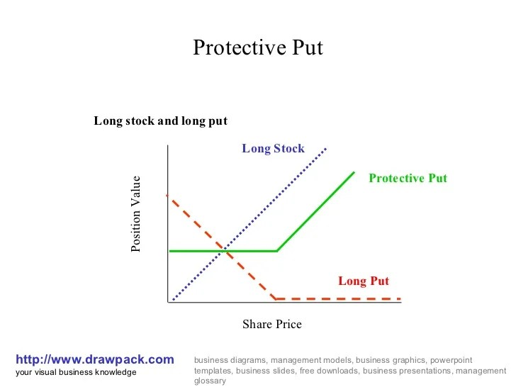 Protective put diagram