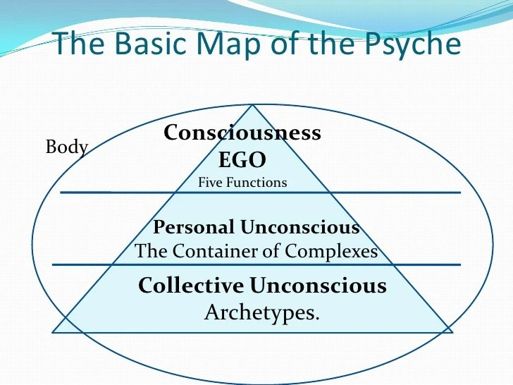 Psyche Structure