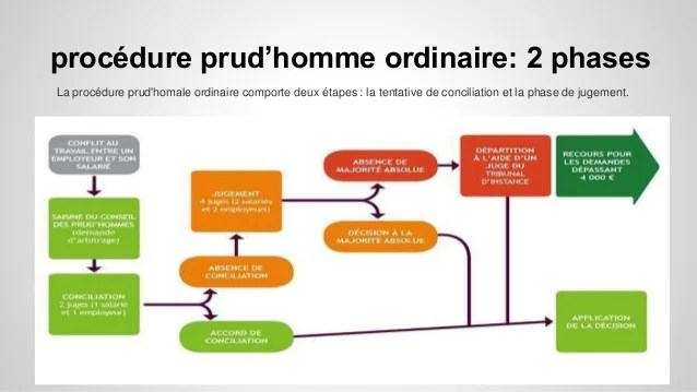 4 procedure prud homme