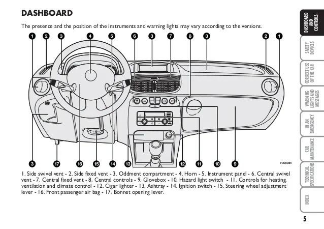 Amusing fiat punto airbag wiring diagram contemporary best image fiat punto mk2 interior light fuse psoriasisguru com asfbconference2016 Gallery
