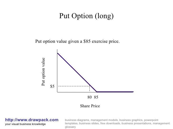 Put option diagram