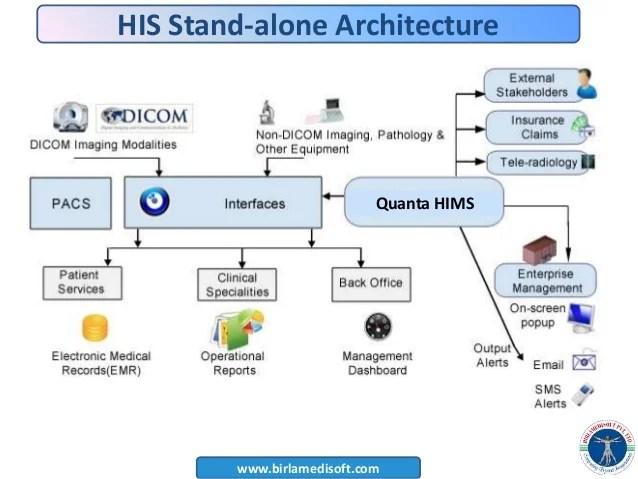 [PPT] Hospital management system  Quantahis