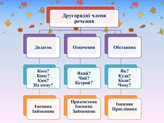 Головні члени речення