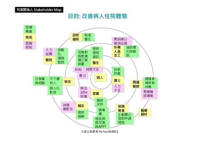 從消費者心態與利害關係地圖展開服務設計