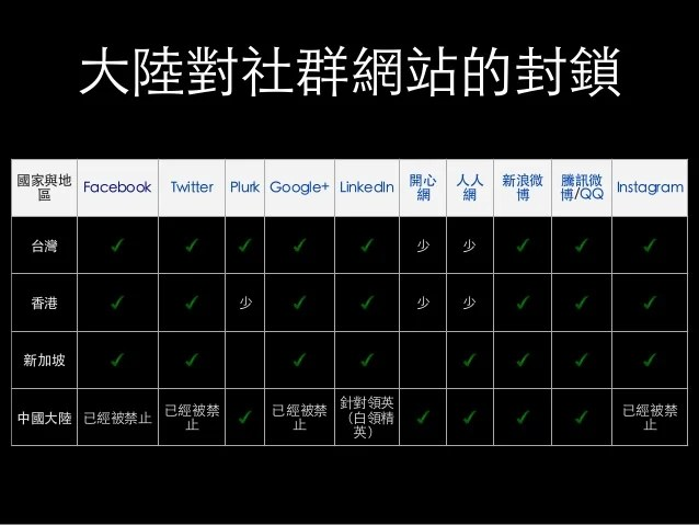 社群網站資料探勘技術