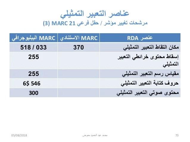 وصف وإتاحة المصادر وصيغة Marc 21 Rda And Marc 21 The Impact