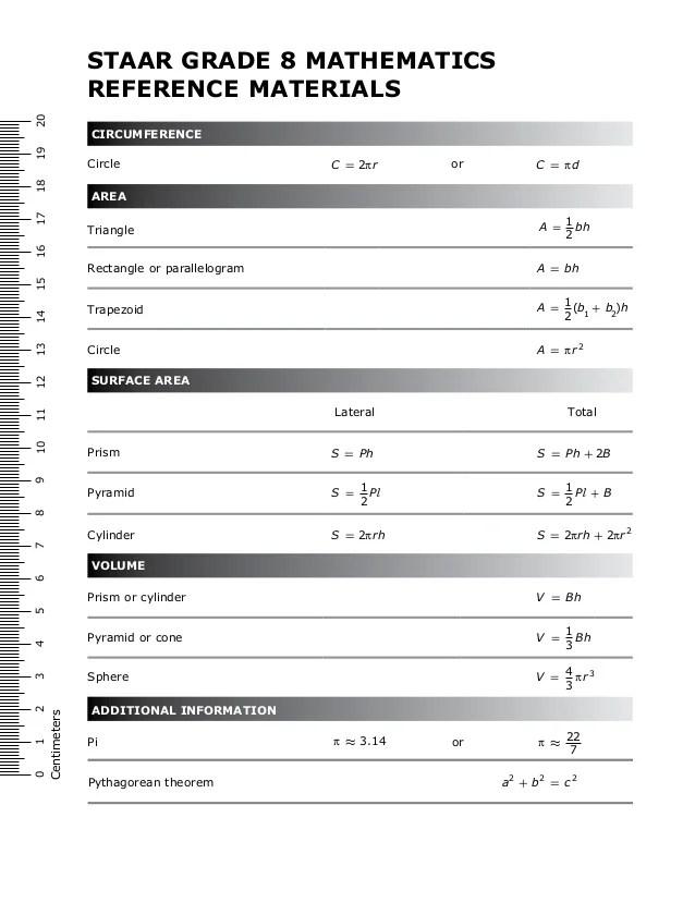 6th Grade Staar Mathematics Chart