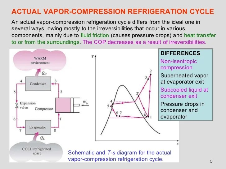 Refrigeration cycle