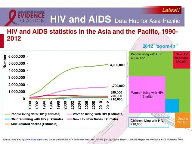 2012 Aids Statistics China