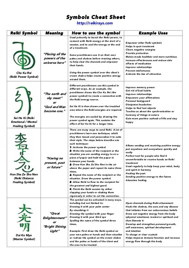 Chakra Meanings And Chart