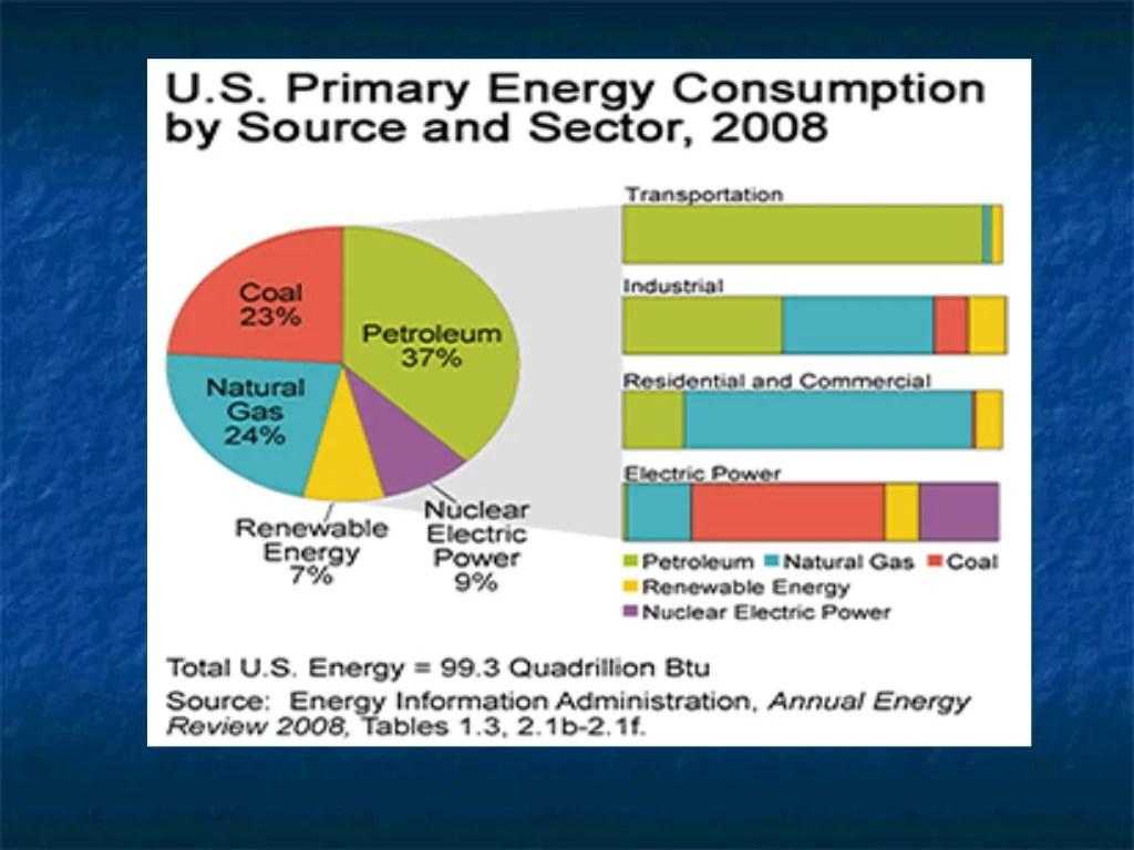 Renewable Non Renewable Energy Resources