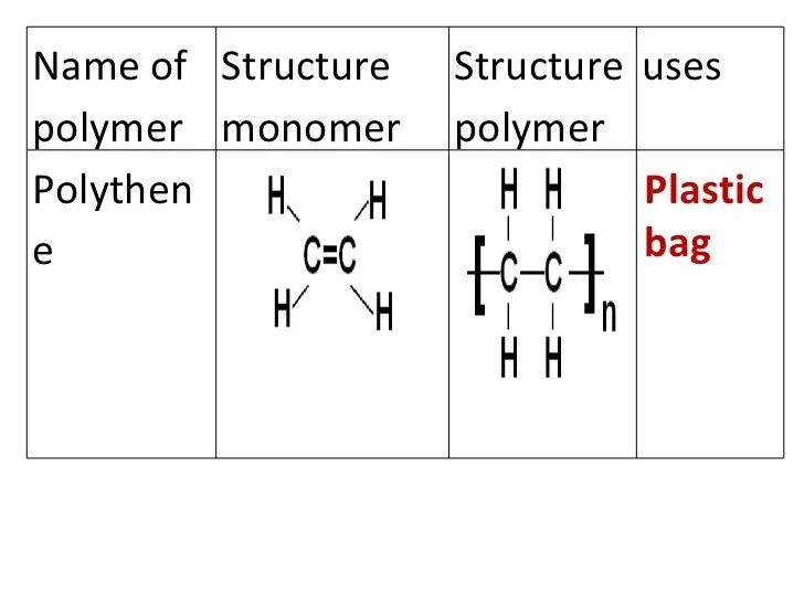 Plastic Bag Name Of Polymer Structure