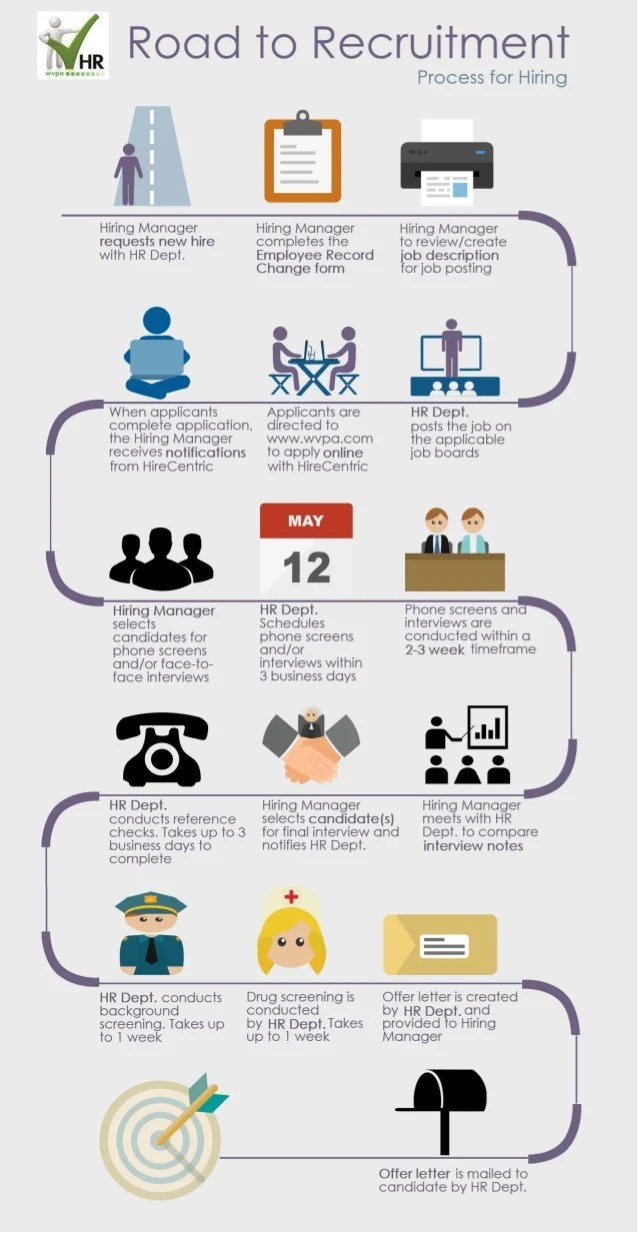 recruitment process steps infographic