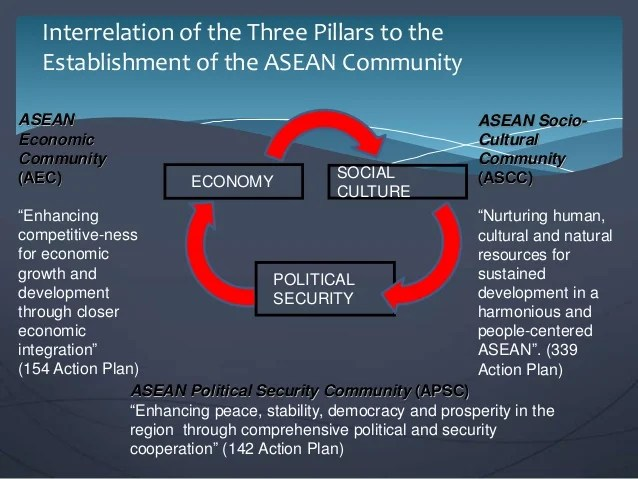 Image result for ASEAN  4 Pillars