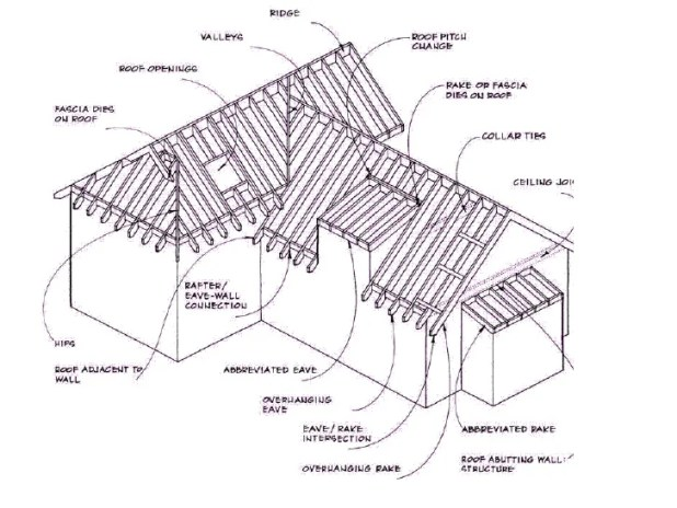 Architecture ceiling terms for House framing terms