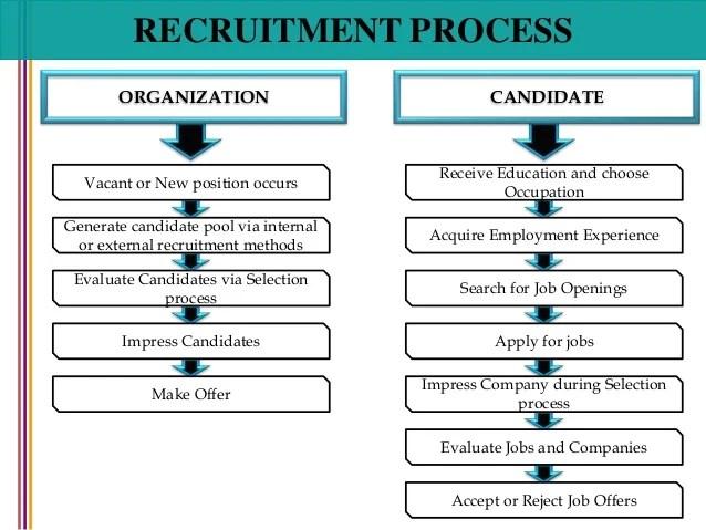 Where Recruit Employees