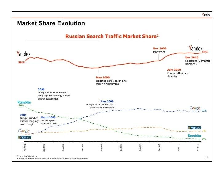 Yandex - Russian Automotive Market Update - February 2011