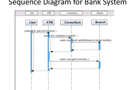 System sequence diagram vs sequence diagram path decorations high level sequence diagrams structured vs object oriented analysis and design sequence diagram br sequence diagram wikipedia object reverse engineering ccuart Image collections