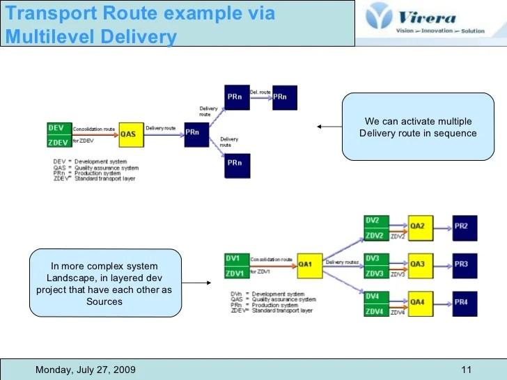 Quality Management System Diagram