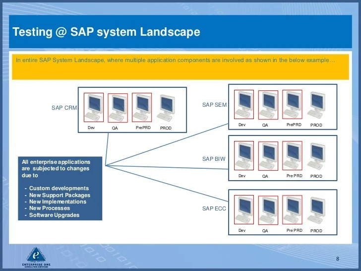 SAP Testing with SolMan and SAP Quality Center