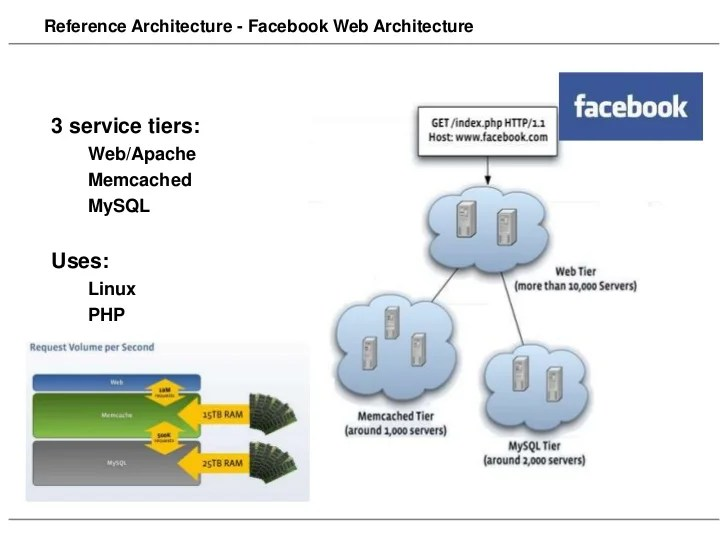 Scalable Web Architecture