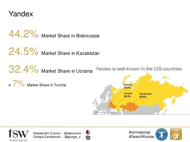 Search Marketing in Russia: SEO con Yandex, PPC con Yandex ...