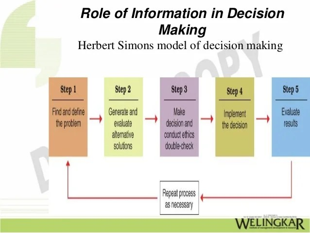 Role of Information Technology in Decision Making