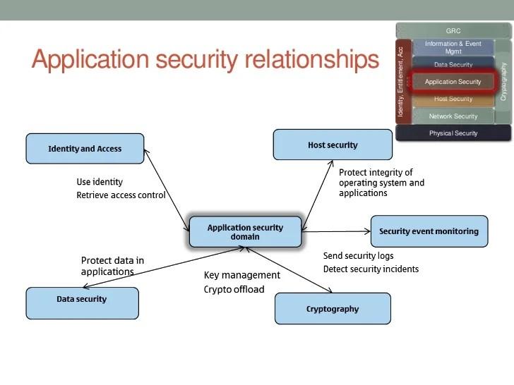 Ess Event Security
