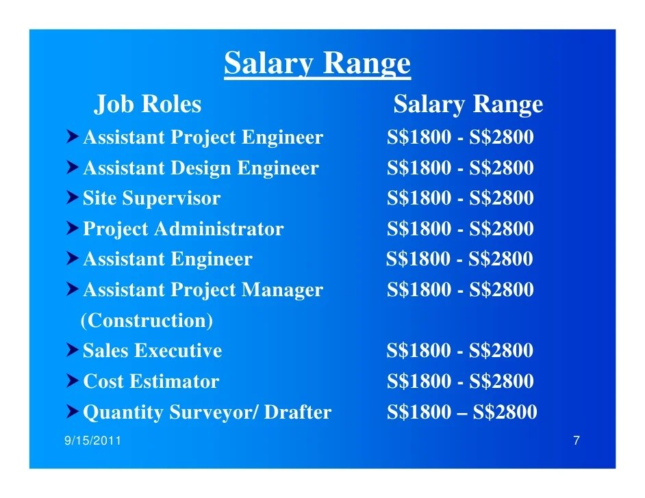 Salary For Interior Designer In Malaysia