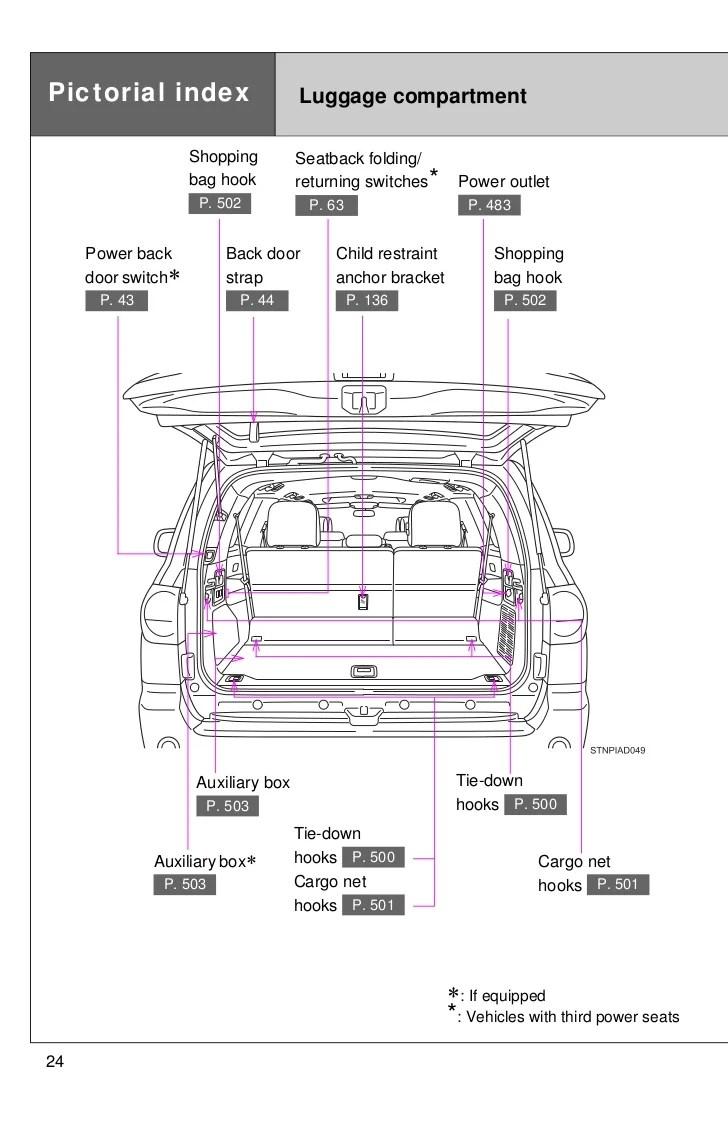 2012 Toyota Sequoia Pictoral Index