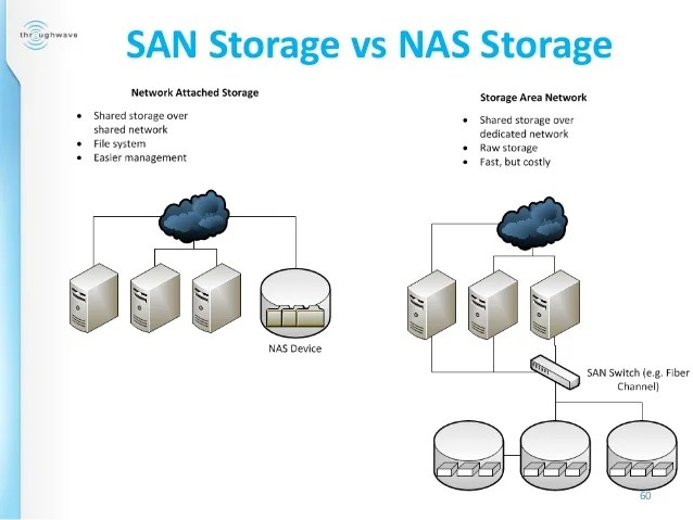 Storage Basics: When to use SAN v. NAS – J Metz's Blog