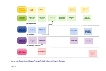 Service blueprint for coffee shop best of service blueprint new service blueprint for coffee shop best of service blueprint new service blueprint for coffee shop best of service blueprint new easier better faster malvernweather Choice Image