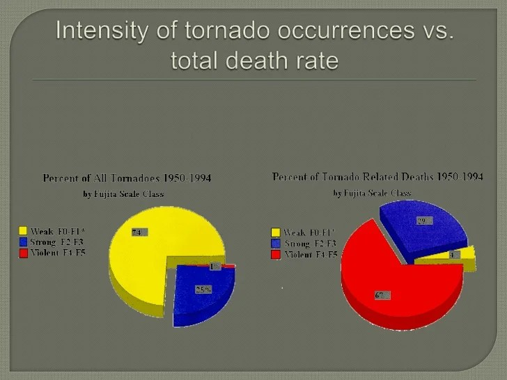 Tornado Or Severe Weather Symbols