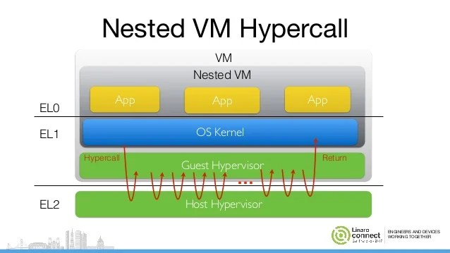 KVM/ARM Nested Virtualization Support and Performance ...