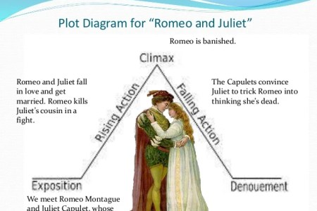 Plot map for romeo and juliet path decorations pictures full shakir romeo and juliet s death romeo and juliet plot diagram by dani emings on prezi shakespeare and plot diagrams plot diagram for romeo and juliet ccuart Image collections