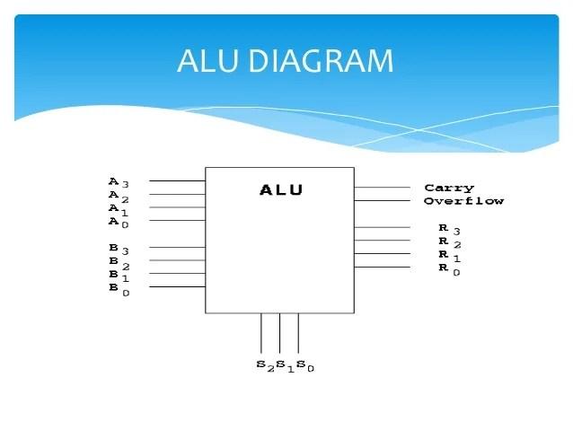 Alu Circuit Diagram – The Wiring Diagram – readingrat