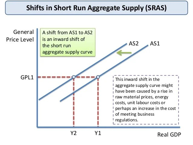 Short run aggregate_supply