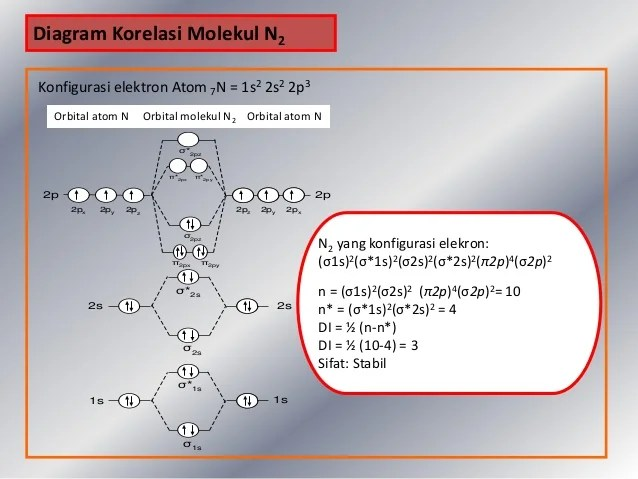 TOM (Teori Orbital Molekul)