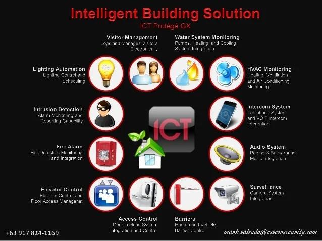 Ict Security Management