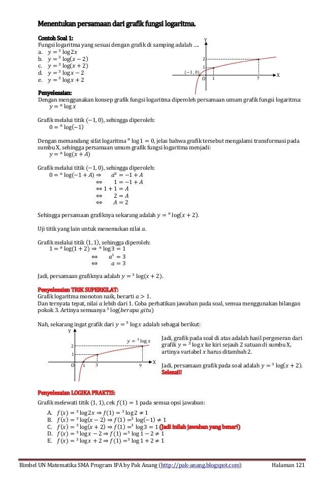 Kumpulan soal logaritma kelas 10 dan pembahasan. Smart Solution Un Matematika Sma 2013 Skl 2 15 Fungsi