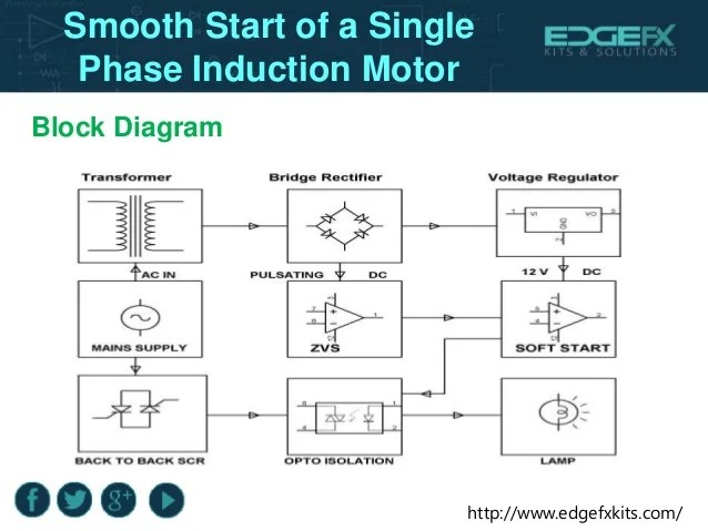 Smooth start of a single phase induction motor
