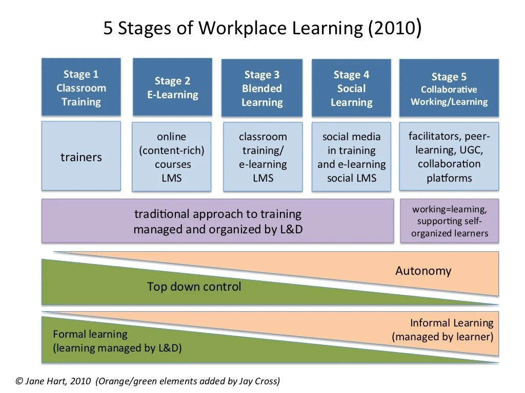 5 Stages Of Workplace Learning