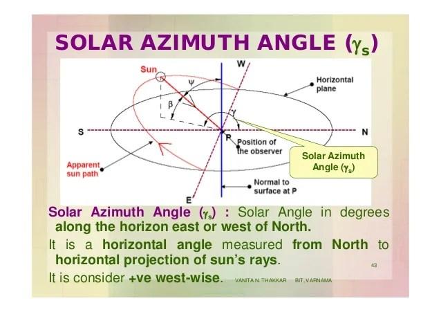 Solar Wall Azimuth Angle