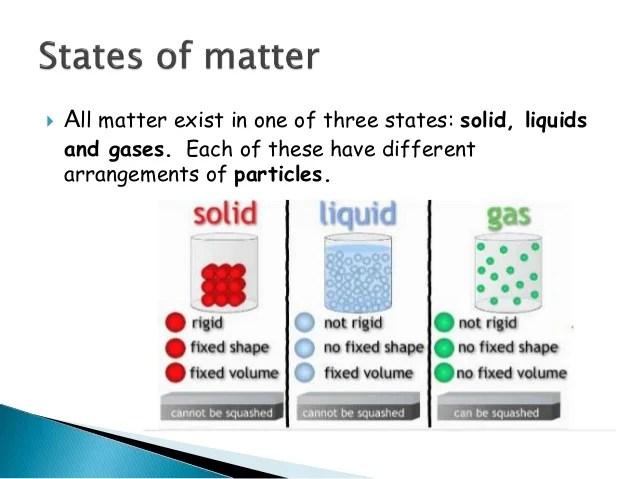 Solids, Liquids And_gases